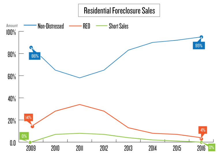 residential-foreclosures-sales