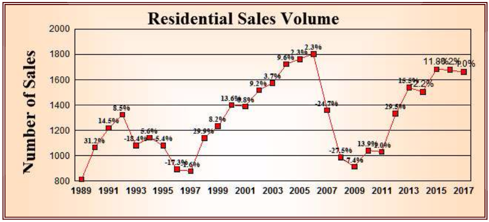 residential sales volume 2017