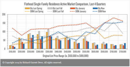 Single family residences sold in the Flahtead Valley