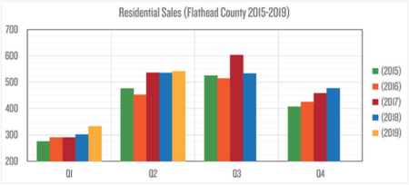 Flathead county real estate market July 2019